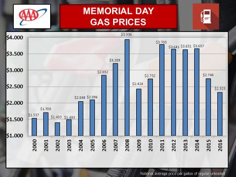 2016 Memorial Day Gas Prices