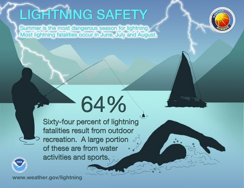 Sixty-four percent of lightning fatalities result from outdoor recreation. A large portion of these are from water activities and sports. Infographic courtesy of the National Oceanic and Atmospheric Administration. (U.S. Army Corps of Engineers, Kansas City District)