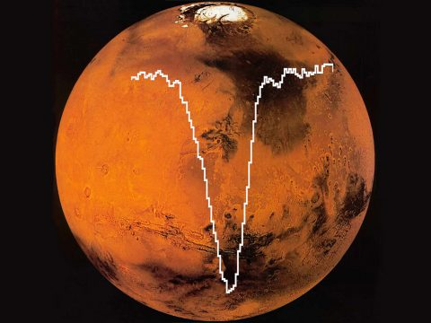 SOFIA/GREAT spectrum of oxygen [O I] superimposed on an image of Mars from the MAVEN mission. The amount of atomic oxygen computed from this SOFIA data is about half the amount expected. (SOFIA/GREAT spectrum: NASA/DLR/USRA/DSI/MPIfR/GREAT Consortium/ MPIfS/Rezac et al. 2015. Mars image: NASA/MAVEN (Mars Atmosphere and Volatile Evolution Mission)