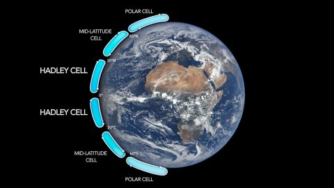 The Hadley cells describe how air moves through the tropics on either side of the equator. They are two of six major air circulation cells on Earth. (NASA)