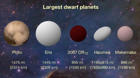 New K2 results peg 2007 OR10 as the largest unnamed body in our solar system and the third largest of the current roster of about half a dozen dwarf planets. The dwarf planet Haumea has an oblong shape that is wider on its long axis than 2007 OR10, but its overall volume is smaller. (Konkoly Observatory/András Pál, Hungarian Astronomical Association/Iván Éder, NASA/JHUAPL/SwRI)
