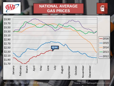 2016 June - National Average Gas Prices