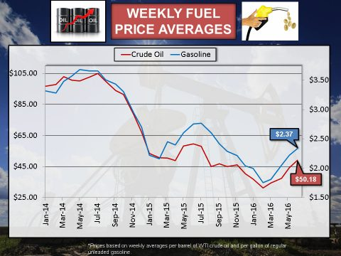 2016 - June Weekly Fuel Price Averages