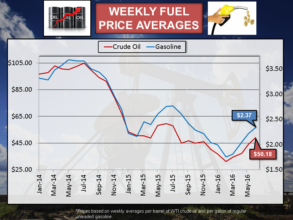 gas prices instability upsets most motorists