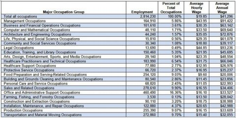Average Hourly Wage Tennesseans Earn on the Increase