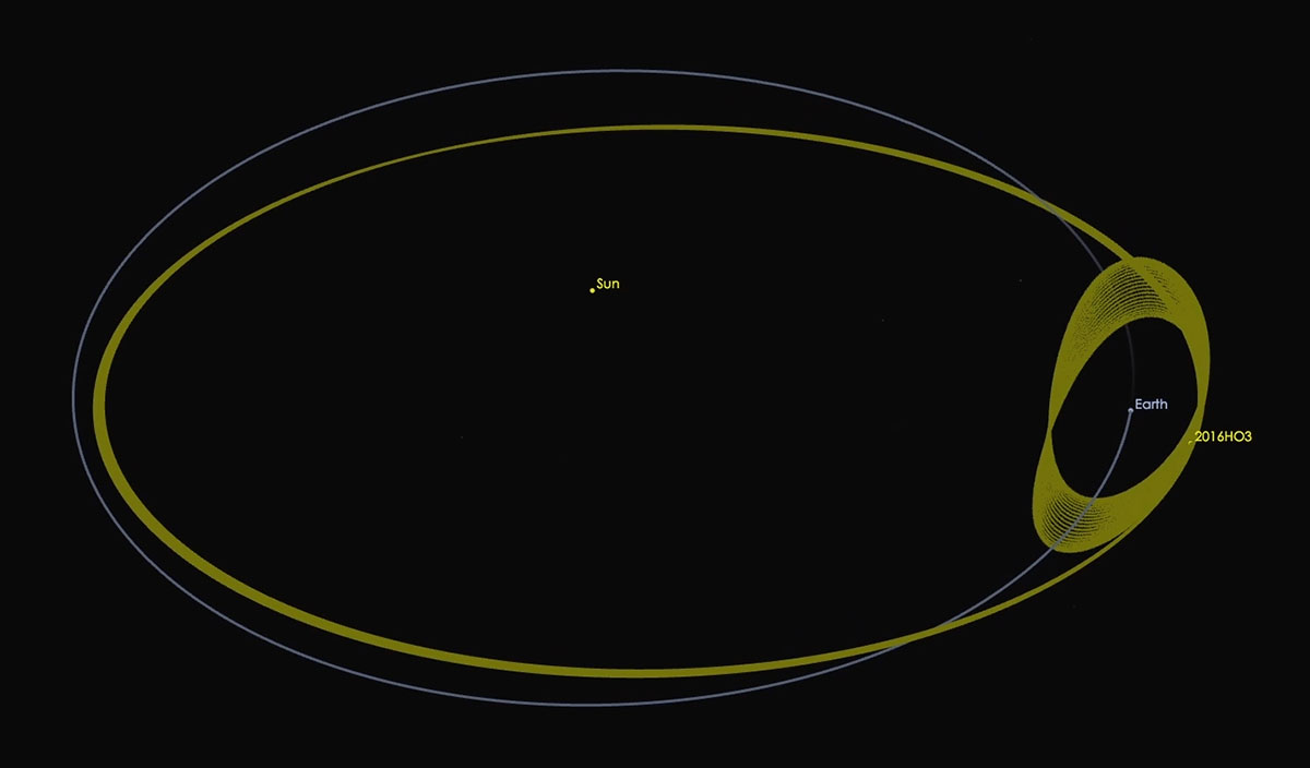 NASA discovers Small Asteroid that orbits the Sun and ...