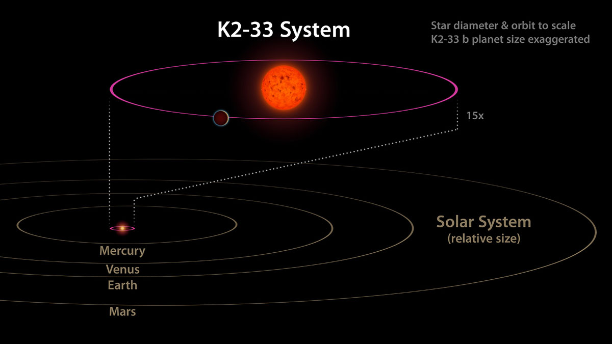 NASA's Kepler Space Telescope discovers newly formed ...