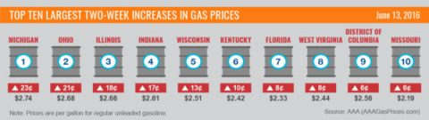 Top 10 Largest Two Week Increases in Gas Prices, June 2016