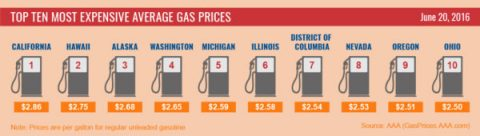 Top 10 Most Expensive Average Gas Prices - June, 2016
