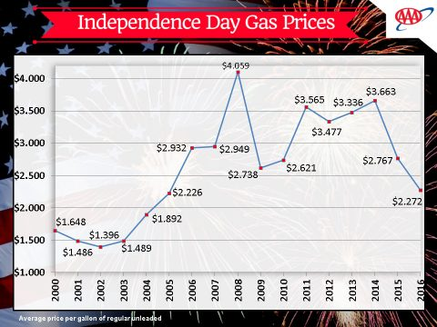 2016 Independence Day Gas Prices