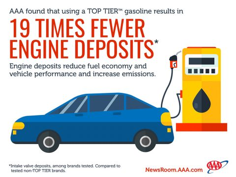 Tests show quality gasoline keeps engines 19 times cleaner