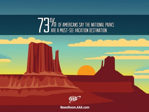 73% of Americans say the National Parks are a must-see Vacation Destination.