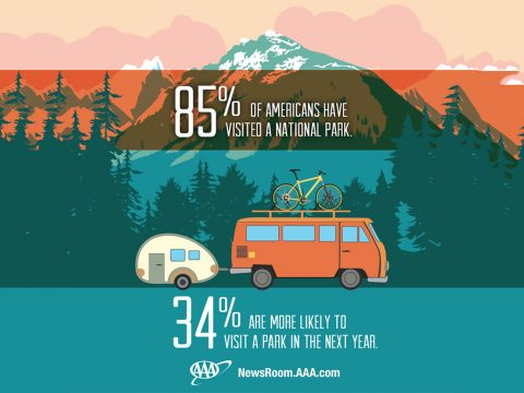 85% of Americans have Visited a National Park.