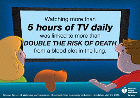 Watching more than 5 hours of TV daily was linked to more than double the risk of death from a blood clot in the lung. (American Heart Association)