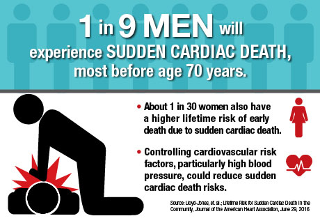 One in nine men may be at higher risk of premature death due to sudden cardiac death – usually with no warning. One in 30 women may face the same risk.