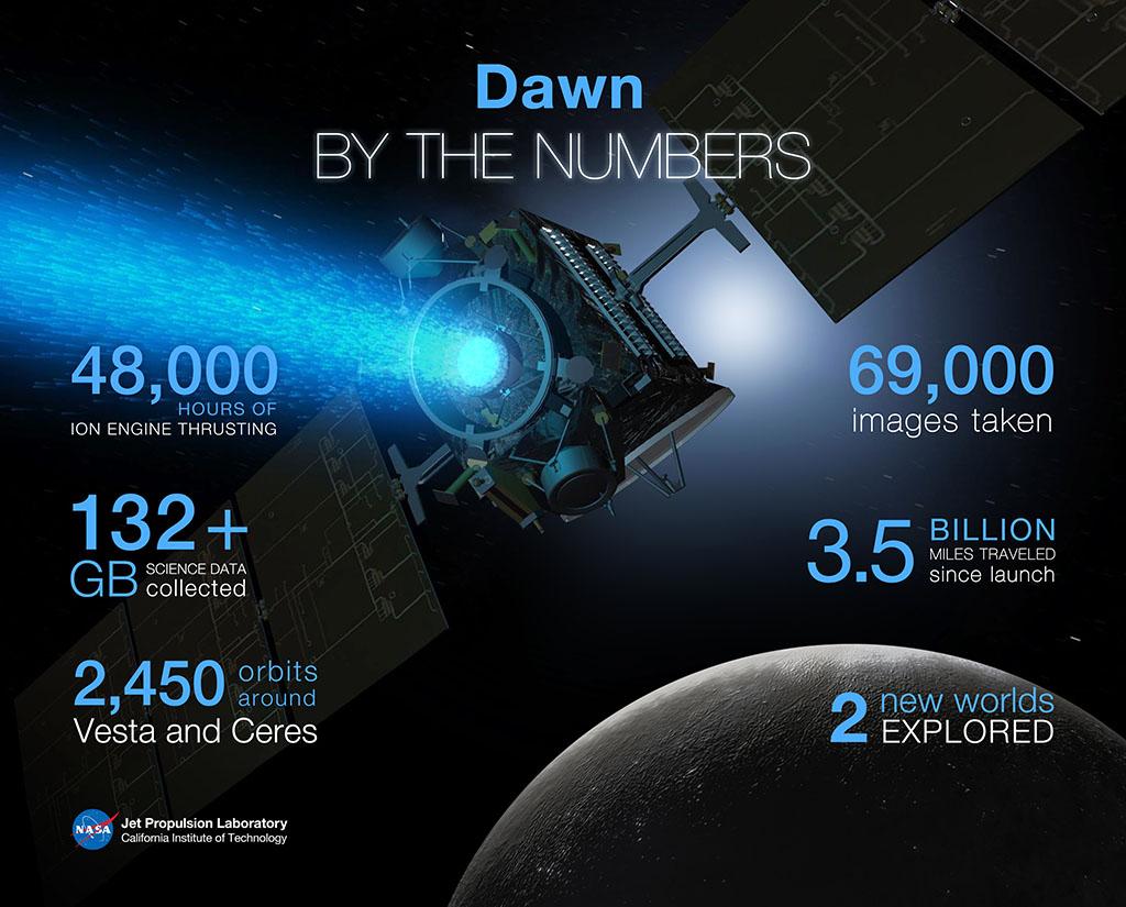 nasa dawn spacecraft diagram - photo #42