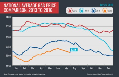 National Average Gas Price Comparison