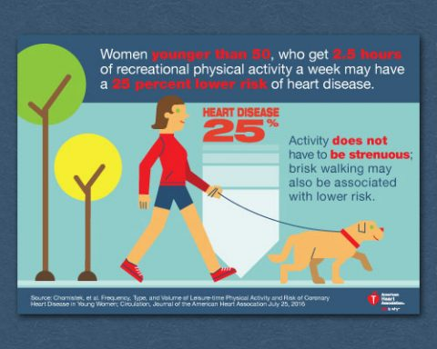 Physical Activity Infographic. (American Heart Association)