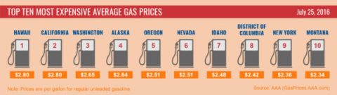 Top 10 Highest Average-Gas Prices - July 2016