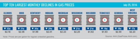 Top 10 Largest Monthly Declines in Gas Prices - July 2016