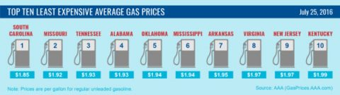Top 10 Lowest Average Gas Prices - July 2016
