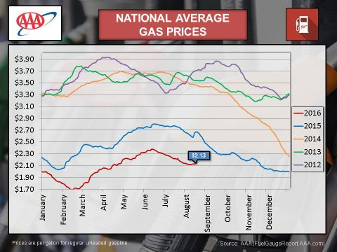 2016 - August National Averages Gas Prices