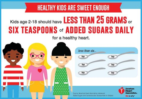 Healthy kids are sweet enough. Kids age 2-18 should have less than 25 grams or six teaspoons of added sugar daily for a healthy heart. (American Heart Association)
