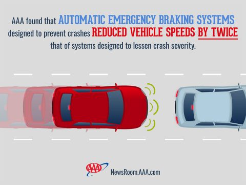 AAA tests reveal Automatic Emergency Braking Systems Vary Significantly