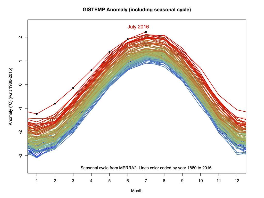 GISTEMP Anomaly (including seasonal cycle). (NASA)