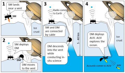 Masahiro Ono's concept: a robot could enter the subsurface oceans of a moon like Enceladus by rappelling into a cryovolcano. (Masahiro Ono/NASA/JPL-Caltech)