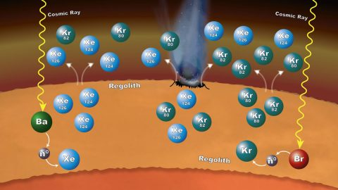 Processes in Mars' surface material can explain why particular xenon (Xe) and krypton (Kr) isotopes are more abundant in the Martian atmosphere than expected, as measured by NASA's Curiosity rover. Cosmic rays striking barium (Ba) or bromine (Br) atoms can alter isotopic ratios of xenon and krypton. (NASA/GSFC/JPL-Caltech)