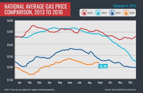 National Average Gas Price Comparison 2013-2016