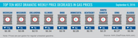 Top 10 Most Dramatic Weekly Price Decreases in Gas Prices