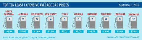Top Ten Least Expensive Average Gas Prices