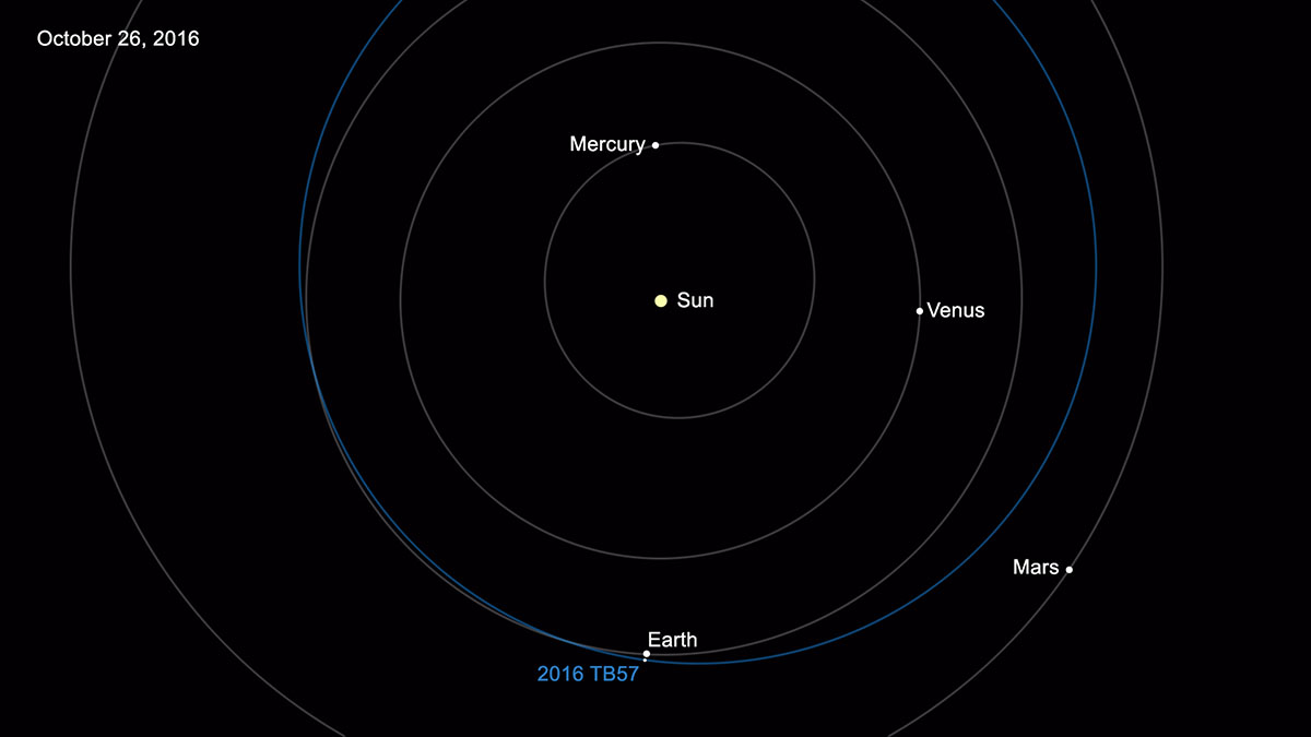 NASA reports number of known Near-Earth Asteroids now over ...
