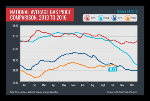 National Average Gas Price Comparison: 2013-2016