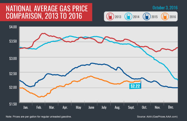 an analysis of national average of gas The national average price for a gallon of gasoline has declined week-over-week by 35 cents per gallon to $257 per gallon while the nation's average price for diesel slid back under $3 per gallon to $298 today.