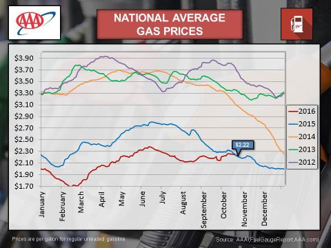 National Average Gas Prices - Oct 2016