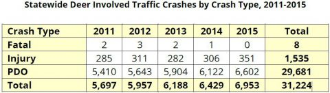 Tennessee Deer Involved Traffic Crashes by Crash Type, 2011-2015
