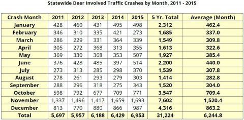 Tennessee Deer Involved Traffic Crashes by Month, 2011-2015
