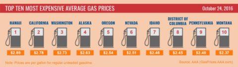 Top 10 Highest Average Gas Prices 10-24-16