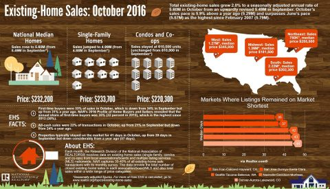 Existing Home Sales for October 2016
