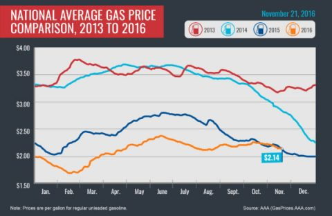 National Average Gas Price Comparison, 2013-2016