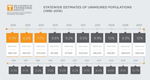 UT Study - Statewide Estimates of Uninsured Populations (1996-2016)