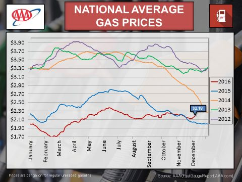 2016 December National Average Gas Prices