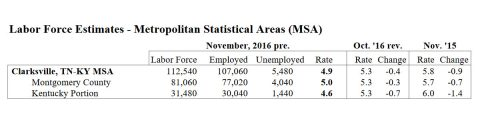 2016 November - Labor Force Estimates for Montgomery County Tennessee