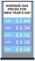 Average Gas Prices for New Year's Day