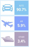 How People Will Travel