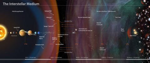 An annotated illustration of the interstellar medium. The solar gravity lens marks the point where a conceptual spacecraft in interstellar space could use our sun as a gigantic lens, allowing zoomed-in close-ups of planets orbiting other stars. (Charles Carter/Keck Institute for Space Studies)