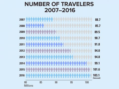 Number of Holiday Travelers 2007-2016